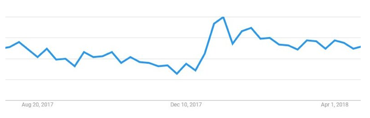 Use 'Think With Google' to give yourself an edge uncovering data trends within your niche