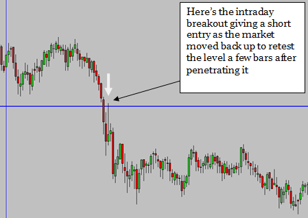 Try this quick and easy daytrading signal (full details enclosed)