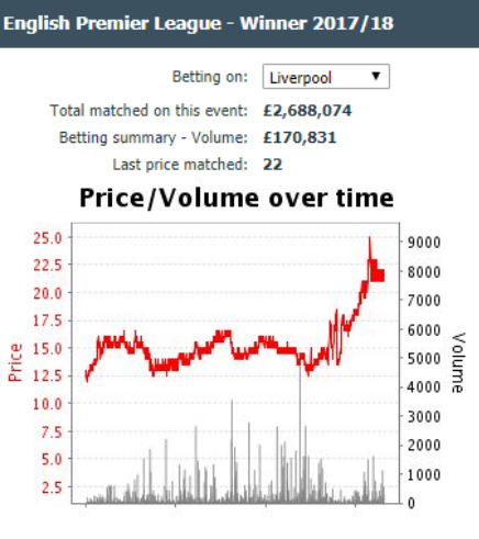 How to exploit overreactions in the football markets