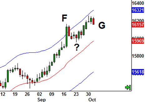 3 ways to use Moving Average Envelopes