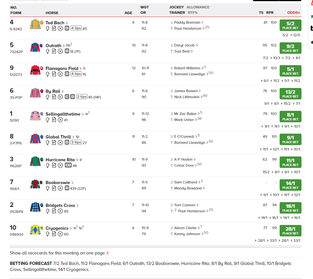 The market could be key this Cheltenham