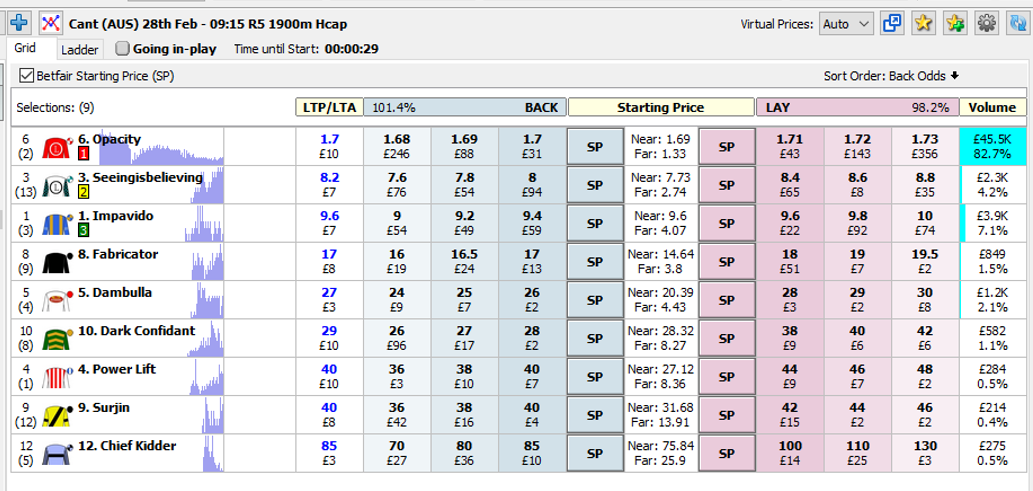 The final live market to use for Cheltenham